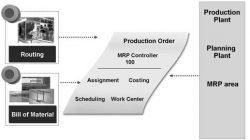 Business Processes in Production Pesanan Produksi