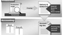 Business Processes in Production Penyelesaian
