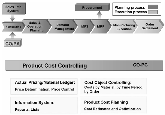 Product Cost Controlling