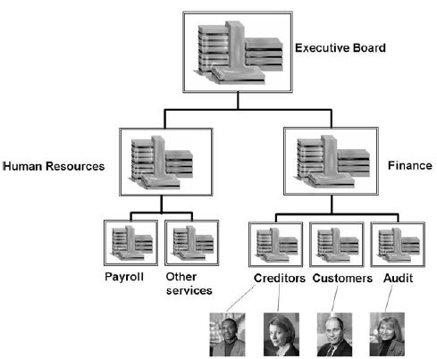 Rencana Organisasi