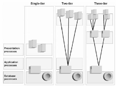 Single-Level and Multilevel Configuration