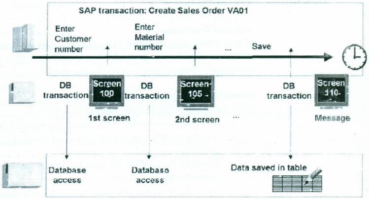 SAP Transaction